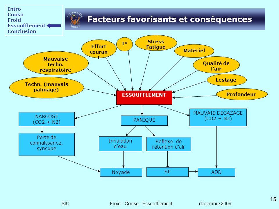 StC Froid - Conso - Essoufflement décembre 2009 14 Mécanisme de lessoufflement Intro Conso Froid Essoufflement Conclusion Respiration normale Adaptati