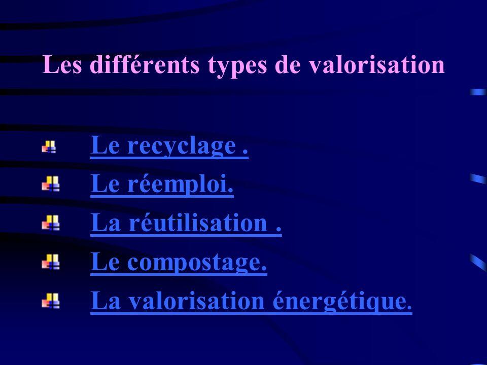 Les différents types de valorisation Le recyclage. Le réemploi. La réutilisation. Le compostage. La valorisation énergétique.La valorisation énergétiq