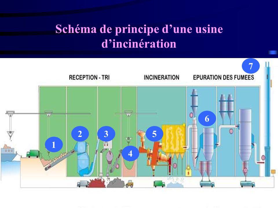 Schéma de principe dune usine dincinération 1 3 4 25 6 7