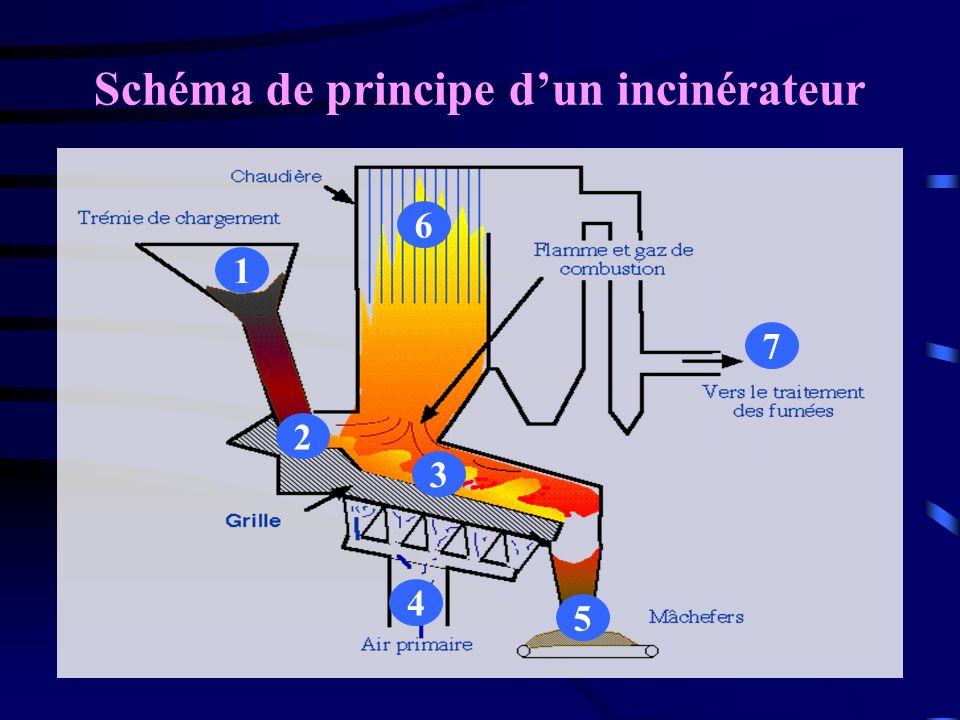 Schéma de principe dun incinérateur 2 4 5 1 6 7 3