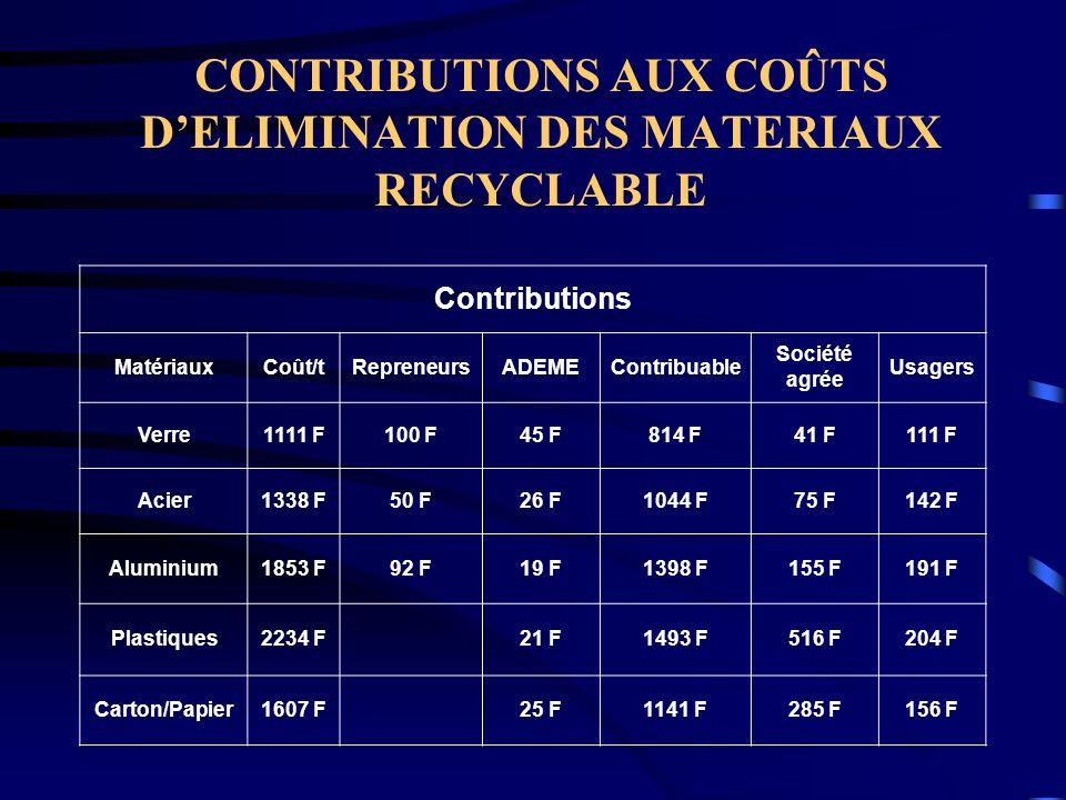 CONTRIBUTIONS AUX COÛTS DELIMINATION DES MATERIAUX RECYCLABLE Contributions MatériauxCoût/tRepreneursADEMEContribuable Société agrée Usagers Verre1111