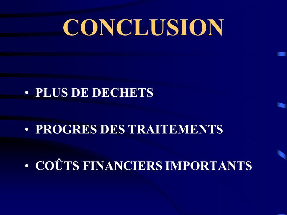 CONCLUSION PLUS DE DECHETS PROGRES DES TRAITEMENTS COÛTS FINANCIERS IMPORTANTS