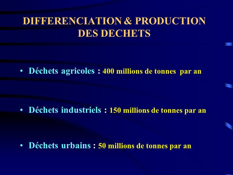 DIFFERENCIATION & PRODUCTION DES DECHETS Déchets agricoles : 400 millions de tonnes par an Déchets industriels : 150 millions de tonnes par an Déchets