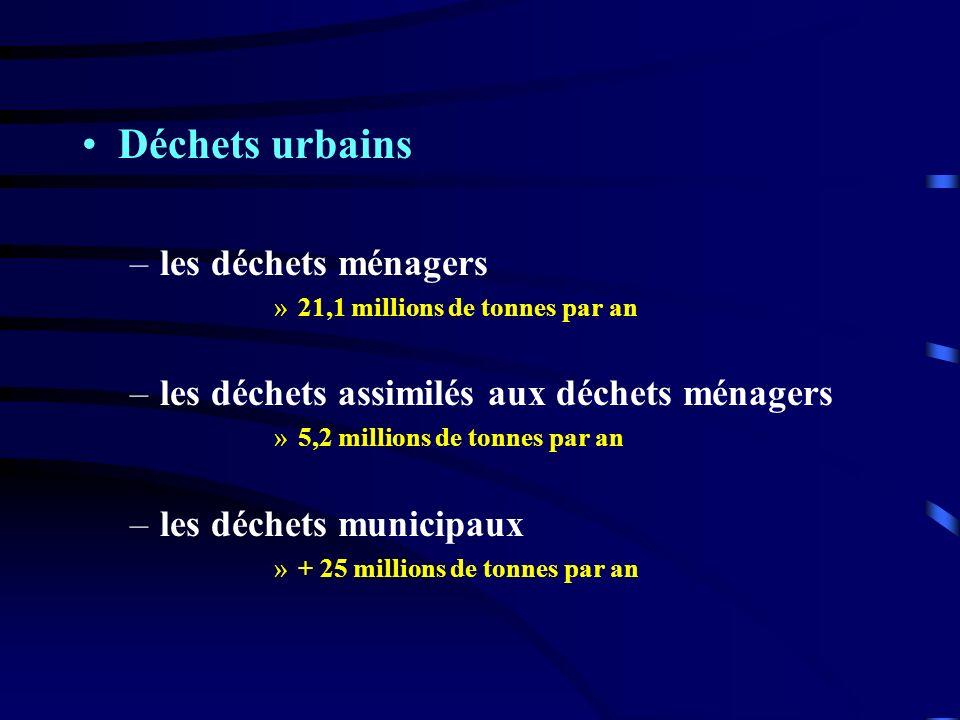 Déchets urbains –les déchets ménagers »21,1 millions de tonnes par an –les déchets assimilés aux déchets ménagers »5,2 millions de tonnes par an –les