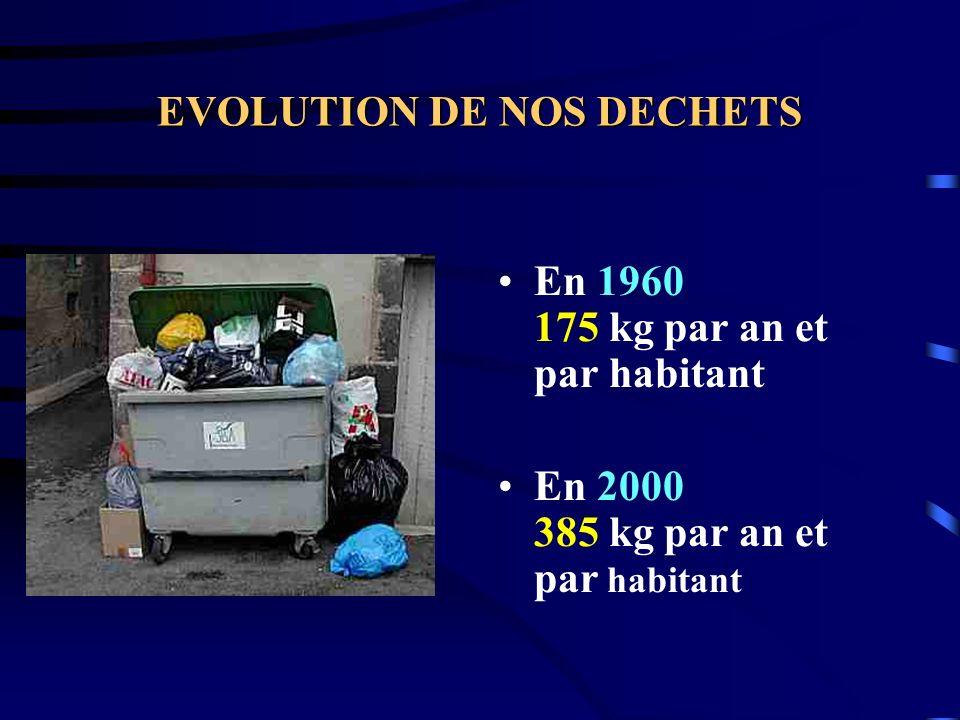 EVOLUTION DE NOS DECHETS En 1960 175 kg par an et par habitant En 2000 385 kg par an et par habitant