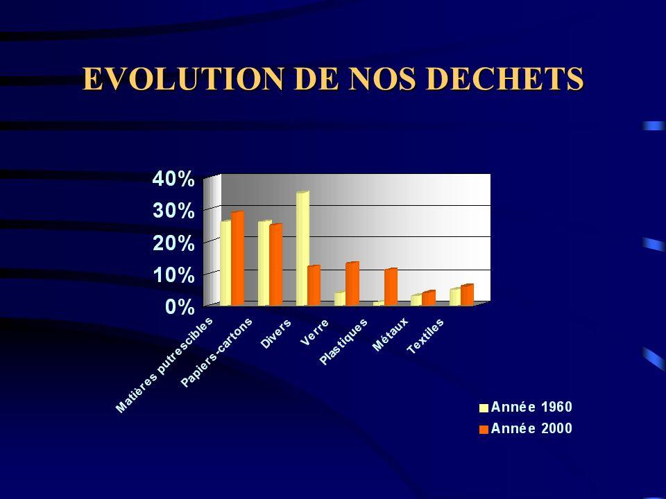 EVOLUTION DE NOS DECHETS
