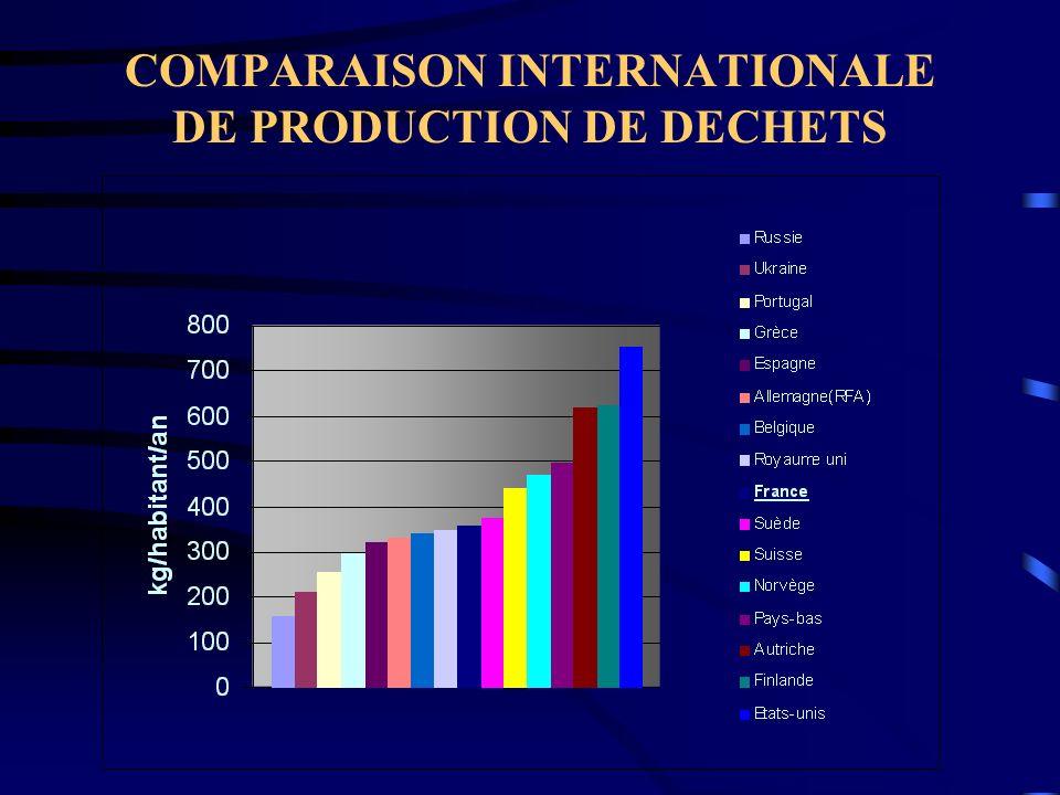 La valorisation énergétique Avantages : Les déchets sont réduits ( 70 % en masse et 90% en volume ).
