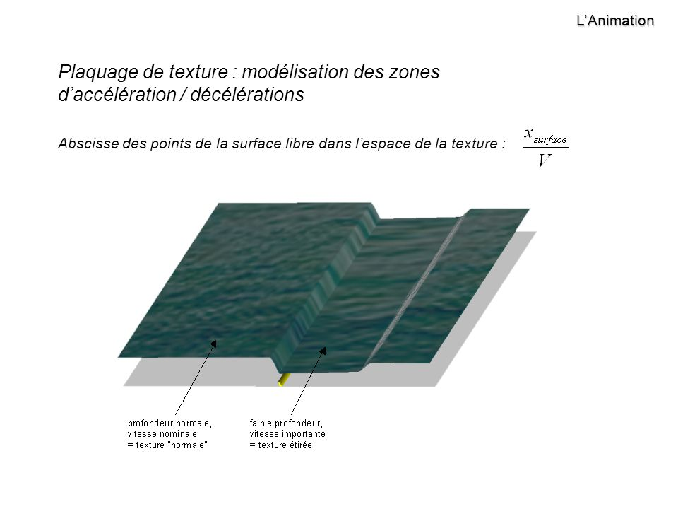 LAnimation Plaquage de texture : modélisation des zones daccélération / décélérations Abscisse des points de la surface libre dans lespace de la texture :