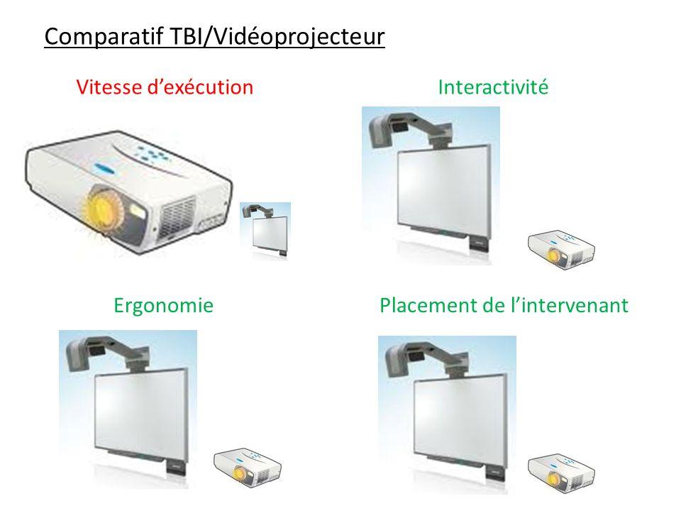 Comparatif TBI/Vidéoprojecteur Vitesse dexécutionInteractivité ErgonomiePlacement de lintervenant