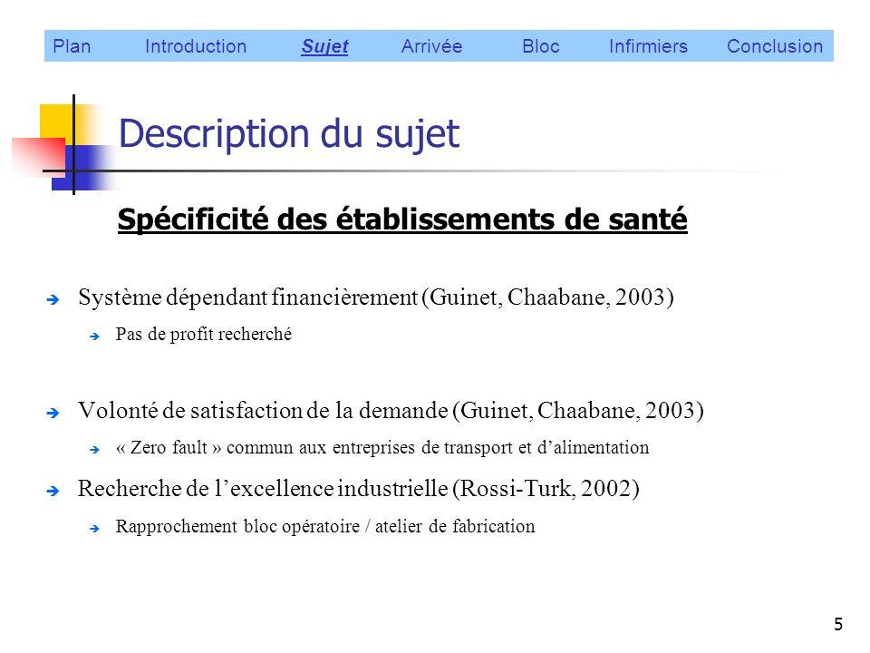 26 Planification des infirmiers(ères) Fonctions objectif : (Azaiez, 2005) (Gutjahr et Rauner, 2005) Plan Introduction Sujet Arrivée Bloc Infirmiers Conclusion