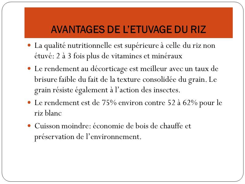 AVANTAGES DE LETUVAGE DU RIZ La qualité nutritionnelle est supérieure à celle du riz non étuvé: 2 à 3 fois plus de vitamines et minéraux Le rendement