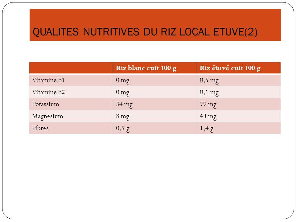 QUALITES NUTRITIVES DU RIZ LOCAL ETUVE(2) Riz blanc cuit 100 gRiz étuvé cuit 100 g Vitamine B10 mg0,5 mg Vitamine B20 mg0,1 mg Potassium34 mg79 mg Mag