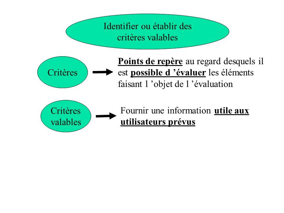 Identifier ou établir des critères valables Points de repère au regard desquels il est possible d évaluer les éléments faisant l objet de l évaluation