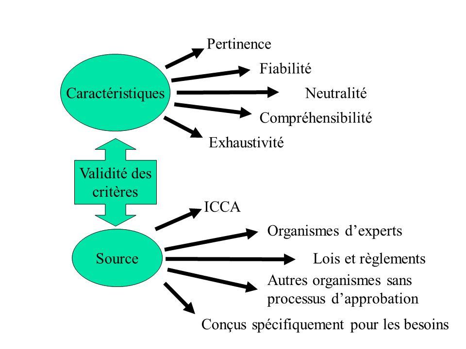 Source Caractéristiques Validité des critères Pertinence Fiabilité Neutralité Compréhensibilité Exhaustivité ICCA Organismes dexperts Lois et règlemen