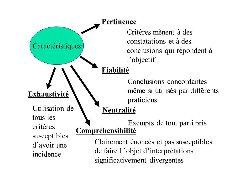 Caractéristiques Pertinence Fiabilité Neutralité Compréhensibilité Critères mènent à des constatations et à des conclusions qui répondent à lobjectif