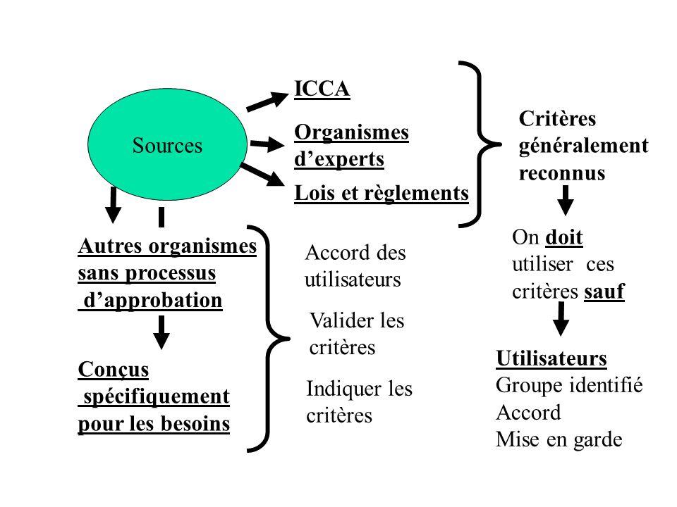 Sources ICCA Organismes dexperts Lois et règlements Conçus spécifiquement pour les besoins Critères généralement reconnus On doit utiliser ces critère