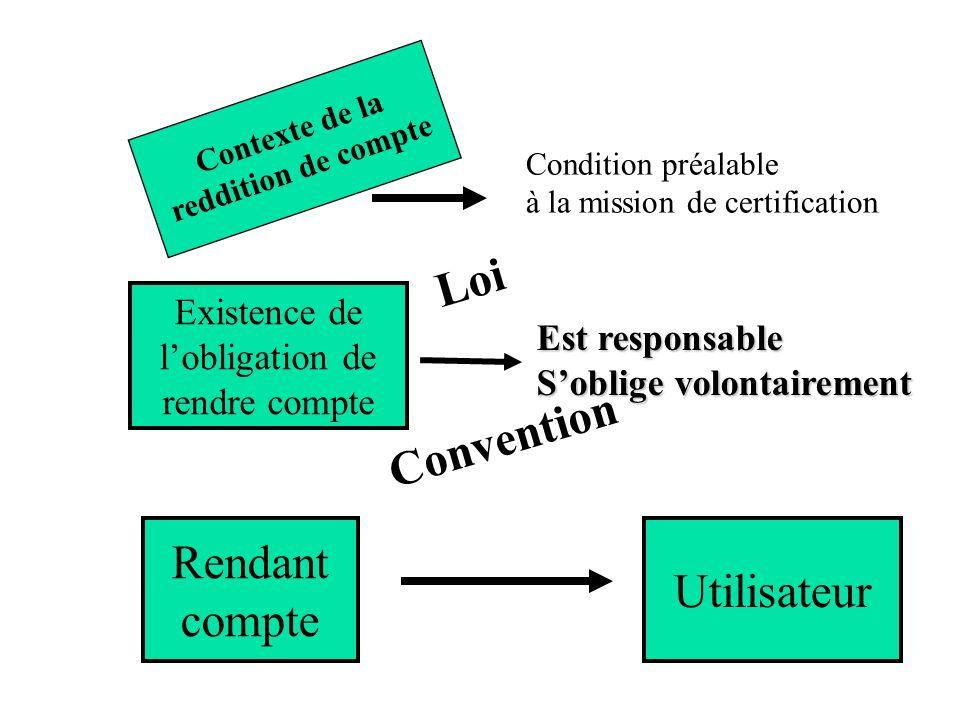Contexte de la reddition de compte Condition préalable à la mission de certification Rendant compte Utilisateur Loi Convention Est responsable Soblige