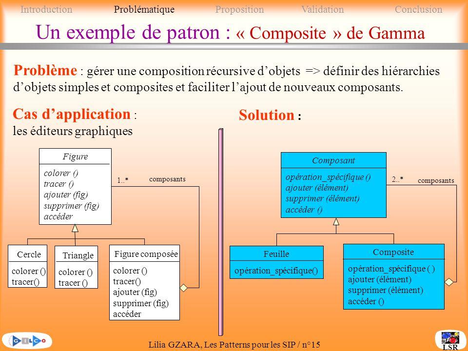 Lilia GZARA, Les Patterns pour les SIP / n°15 LSR Un exemple de patron : « Composite » de Gamma Problème : gérer une composition récursive dobjets => définir des hiérarchies dobjets simples et composites et faciliter lajout de nouveaux composants.