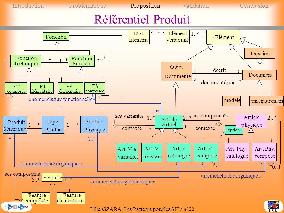 Lilia GZARA, Les Patterns pour les SIP / n°22 LSR Référentiel Produit 1*1 Type Produit Physique Produit Générique * Fonction Technique FS élémentaire FS composée FT élémentaire FT composée 2..* Fonction Service 1..* * * * documenté par Document modèle enregistrement Dossier décrit 1 Objet Documenté ses composants 2..* Feature élémentaire Feature - composite 0..1 « nomenclature organique » «nomenclature fonctionnelle» * «nomenclature organique» «nomenclature géométrique» 1..* *** * * Article virtuel Art.