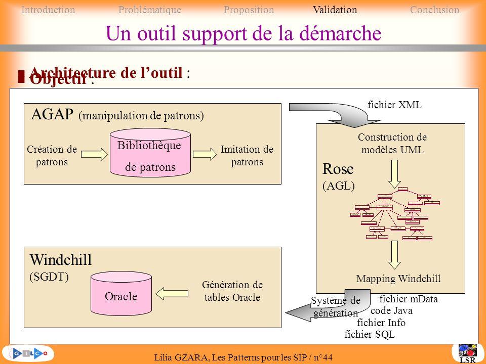 Lilia GZARA, Les Patterns pour les SIP / n°44 LSR n Objectif : y présenter une mise en œuvre possible de la démarche proposée y supporter létape dimplantation sur un SGDT y affiner la problématique associée à la réutilisation aux phases avales dingénierie AGAP (manipulation de patrons) Rose (AGL) Windchill (SGDT) n Architecture de loutil : Un outil support de la démarche Bibliothèque de patrons Création de patrons Imitation de patrons Construction de modèles UML fichier XML Mapping Windchill Oracle Système de génération fichier SQL fichier mData fichier Info code Java Génération de tables Oracle IntroductionProblématique PropositionValidationConclusion