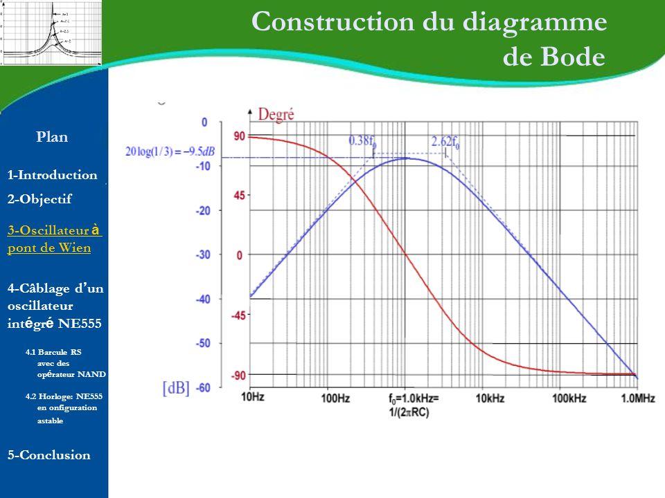 Plan 1-Introduction 2-Objectif Construction du diagramme de Bode 4-Câblage d un oscillateur int é gr é NE555 5-Conclusion 4.1 Barcule RS avec des op é