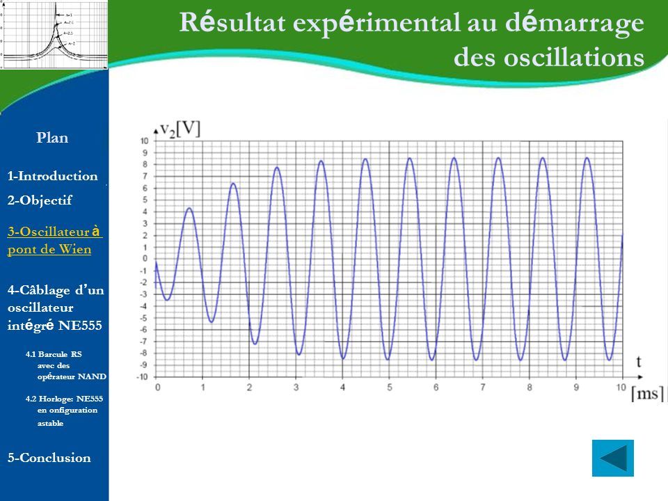 Plan 1-Introduction 2-Objectif R é sultat exp é rimental au d é marrage des oscillations 4-Câblage d un oscillateur int é gr é NE555 5-Conclusion 4.1