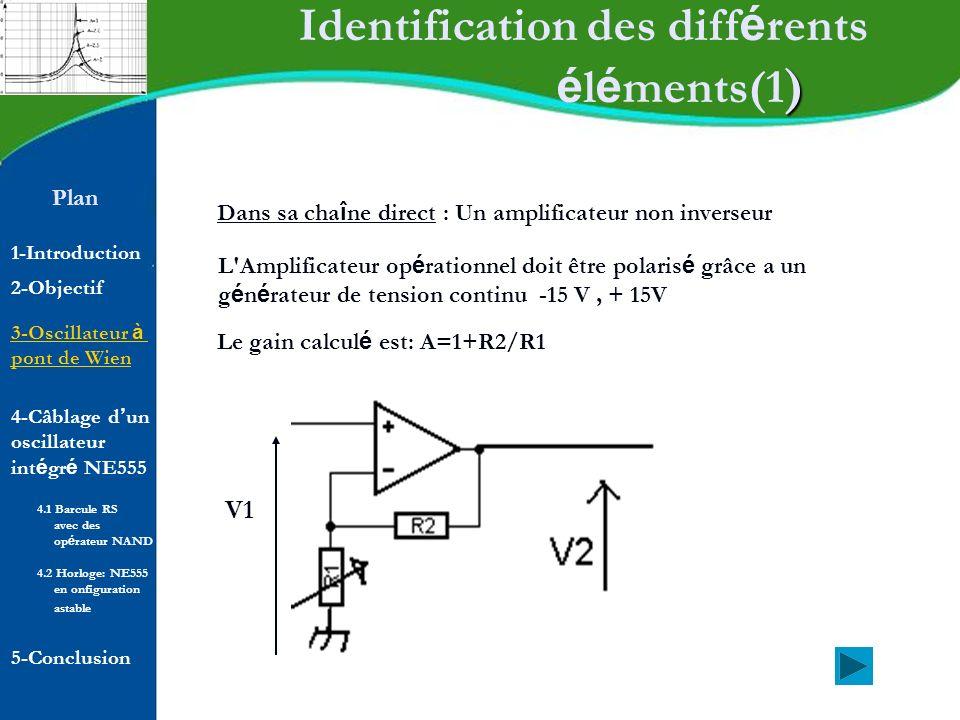 Plan 1-Introduction 2-Objectif Synth è se des signaux Si Q = 0, =1 => T saturé Si Q = 1, =0 => T bloqué K1/ Si V C < V CC / 3: V + (c 1 ) < V - (c 1 ) Sortie –V sat R à létat bas (0) V + (c 2 ) > V - (c 2 ) Sortie +V sat S à létat haut (1) V S à létat haut T bloqué V CE =V M 3-Oscillateur à pont de Wien 4-Câblage d un oscillateur int é gr é NE555 5-Conclusion 4.1 Barcule RS avec des op é rateur NAND 4.2 Horloge: NE555 en onfiguration astable