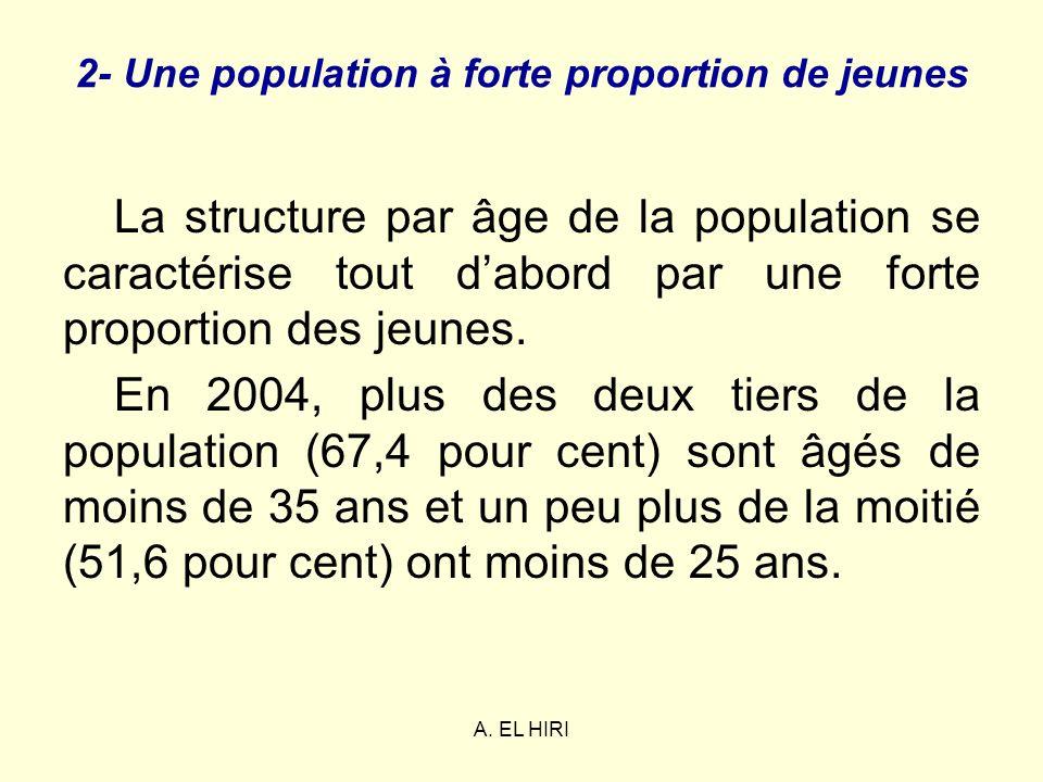 A. EL HIRI 2- Une population à forte proportion de jeunes La structure par âge de la population se caractérise tout dabord par une forte proportion de