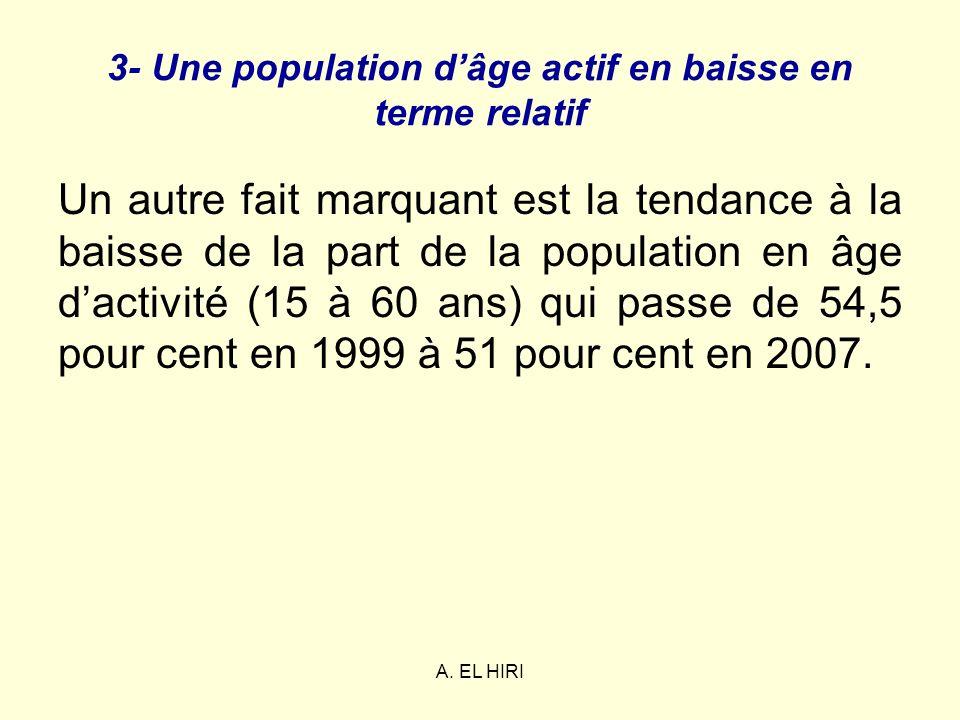 A. EL HIRI 3- Une population dâge actif en baisse en terme relatif Un autre fait marquant est la tendance à la baisse de la part de la population en â