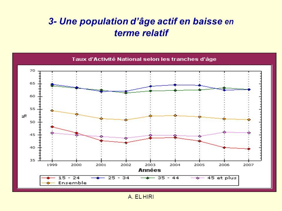 A. EL HIRI 3- Une population dâge actif en baisse en terme relatif