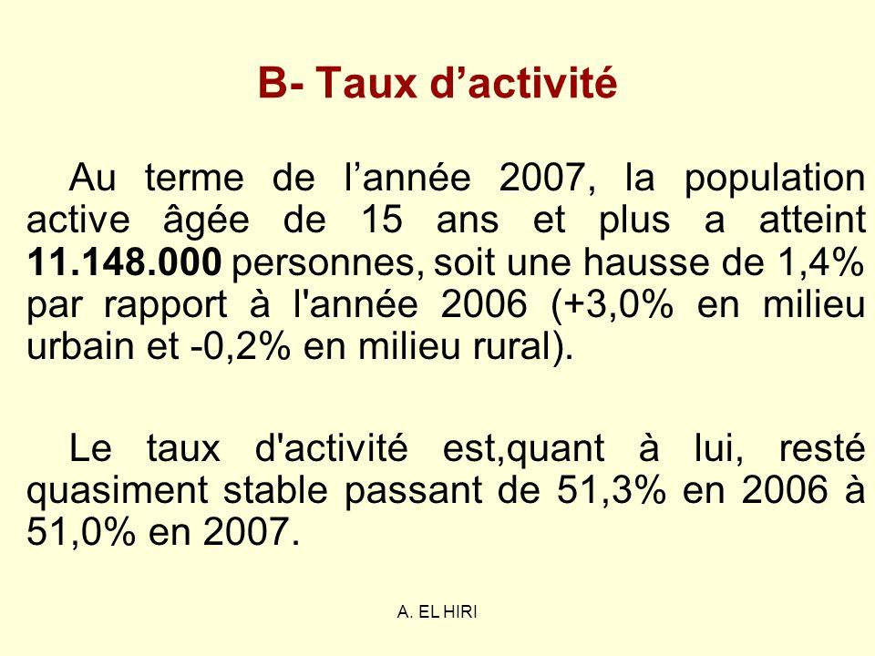 A. EL HIRI B- Taux dactivité Au terme de lannée 2007, la population active âgée de 15 ans et plus a atteint 11.148.000 personnes, soit une hausse de 1
