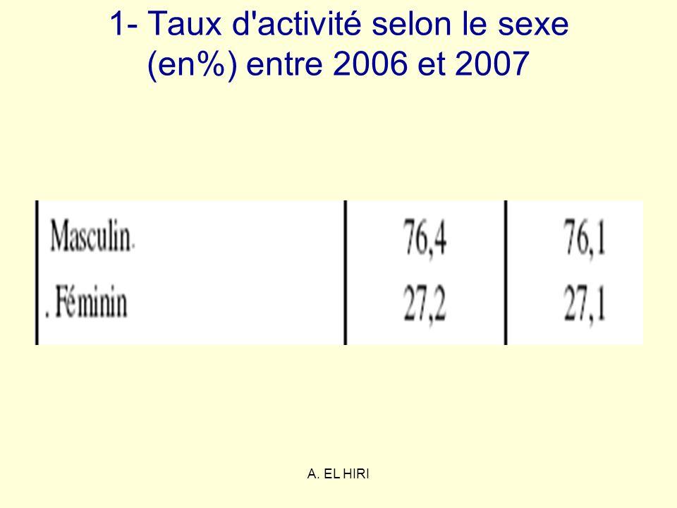 A. EL HIRI 1- Taux d'activité selon le sexe (en%) entre 2006 et 2007