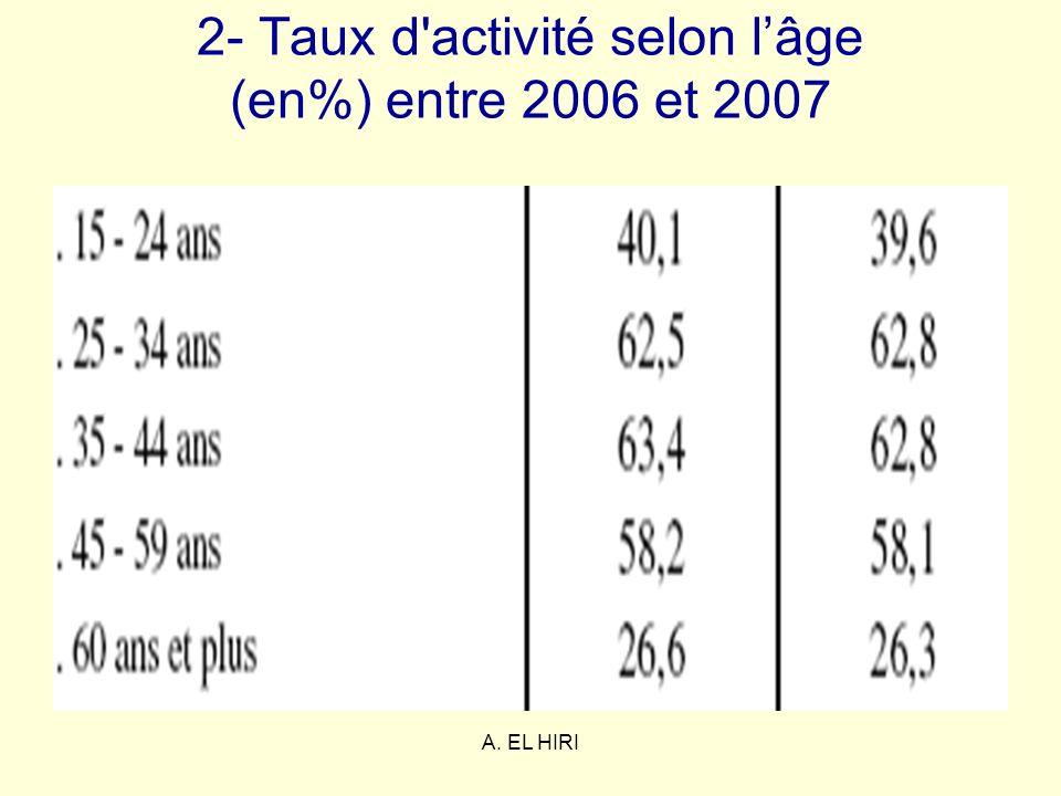 A. EL HIRI 2- Taux d'activité selon lâge (en%) entre 2006 et 2007