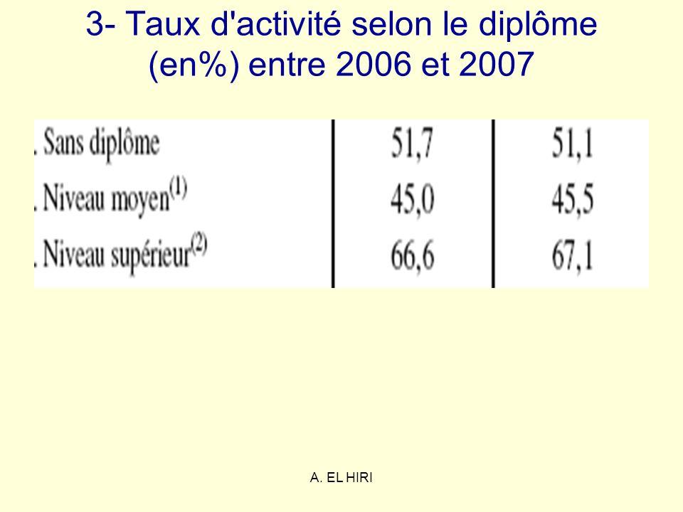 A. EL HIRI 3- Taux d'activité selon le diplôme (en%) entre 2006 et 2007
