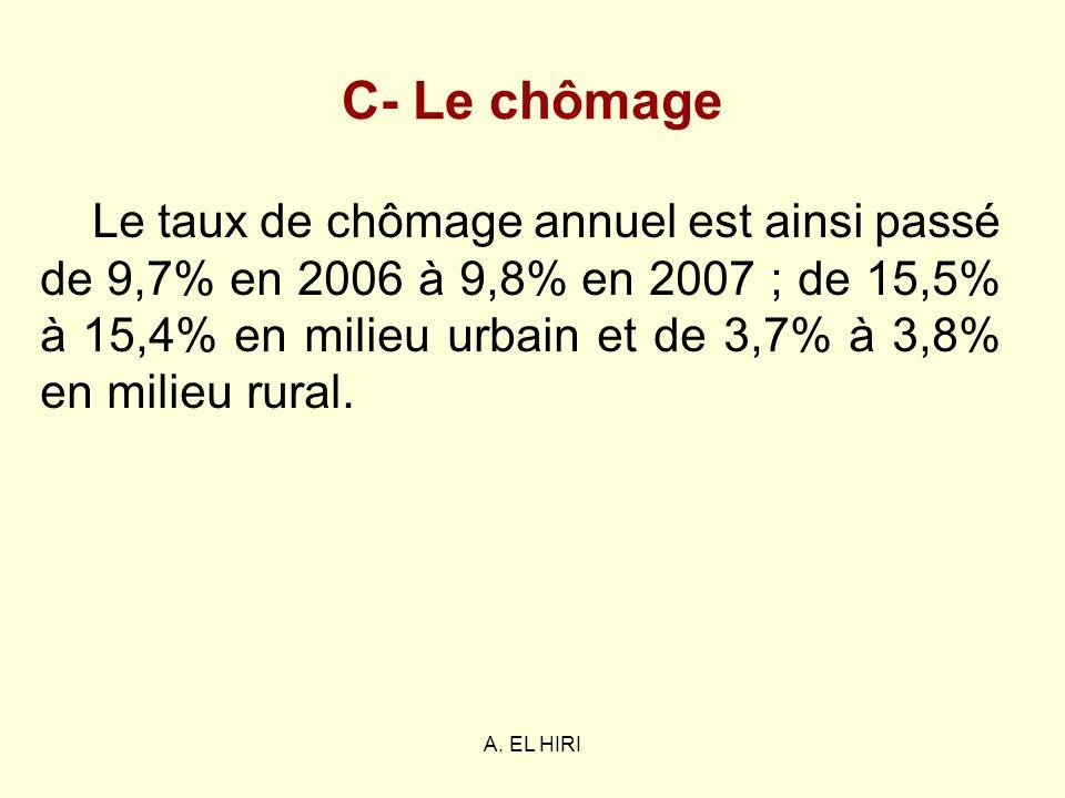 A. EL HIRI C- Le chômage Le taux de chômage annuel est ainsi passé de 9,7% en 2006 à 9,8% en 2007 ; de 15,5% à 15,4% en milieu urbain et de 3,7% à 3,8