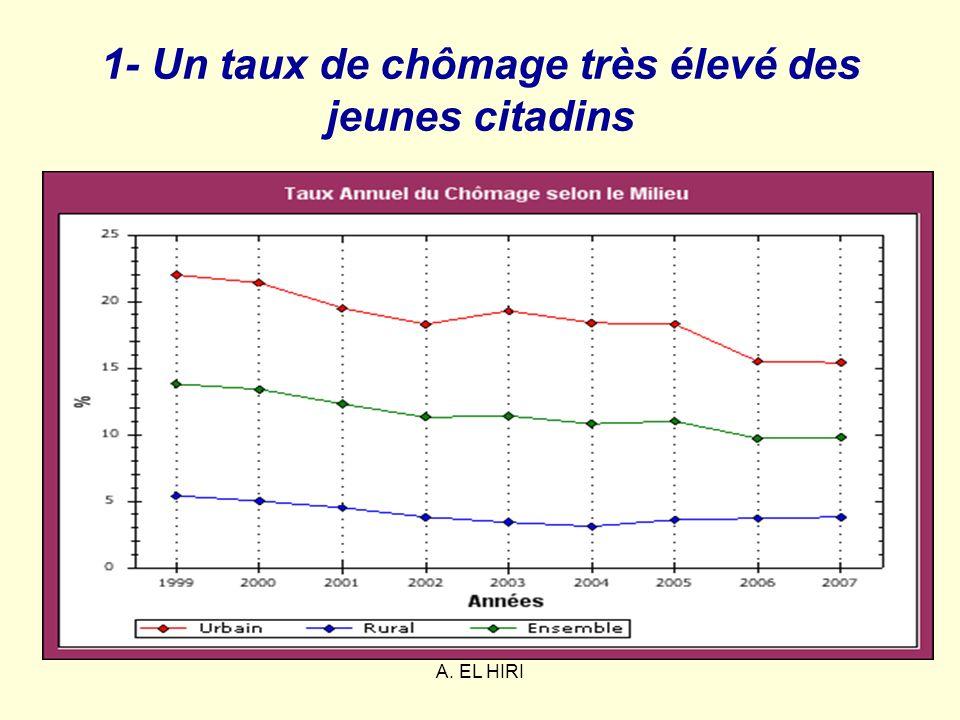 A. EL HIRI 1- Un taux de chômage très élevé des jeunes citadins
