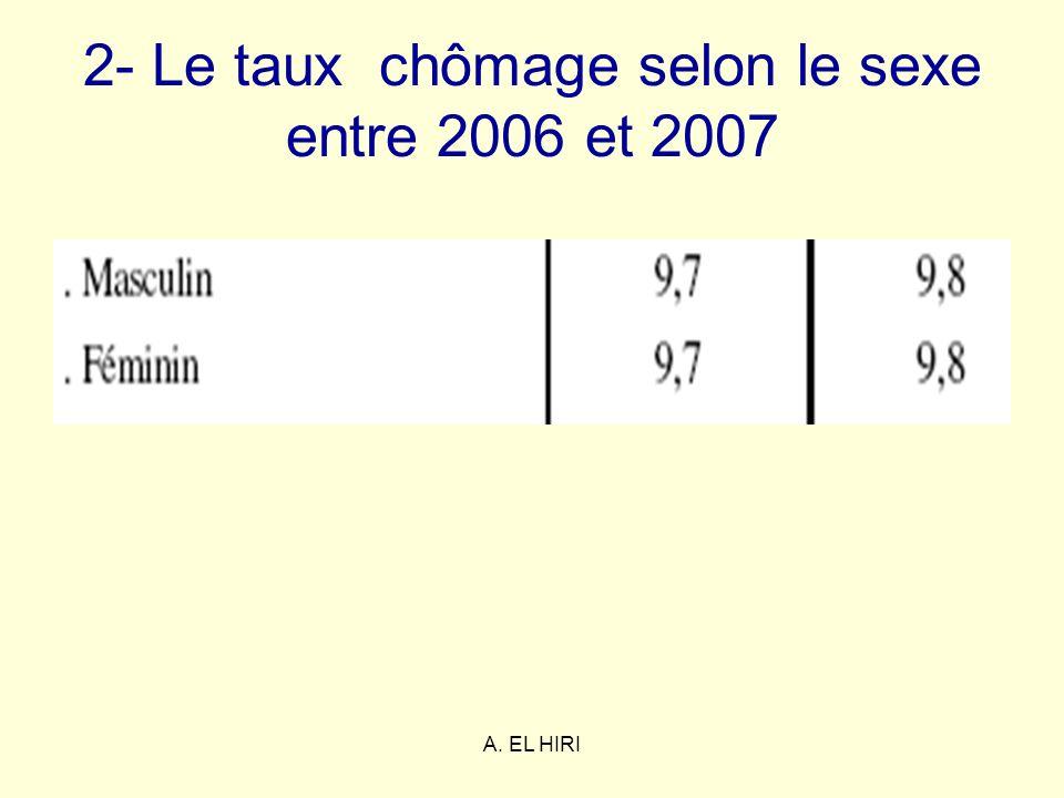A. EL HIRI 2- Le taux chômage selon le sexe entre 2006 et 2007