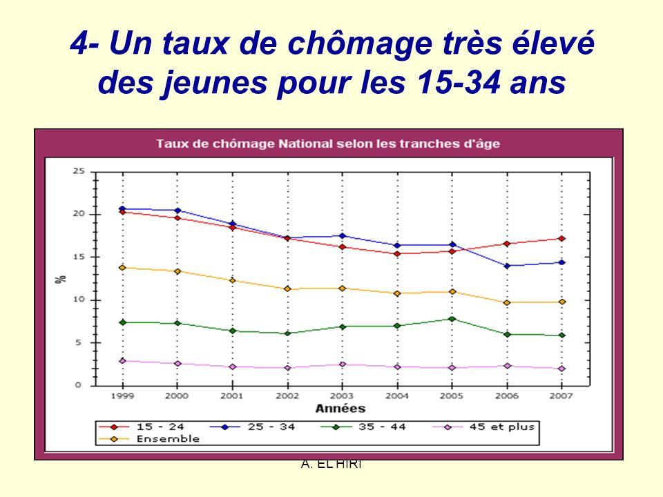 A. EL HIRI 4- Un taux de chômage très élevé des jeunes pour les 15-34 ans