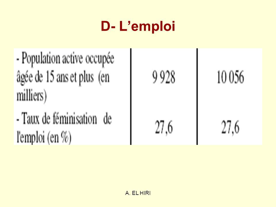A. EL HIRI D- Lemploi