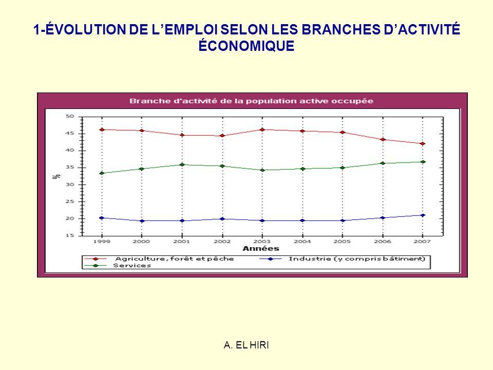A. EL HIRI 1-ÉVOLUTION DE LEMPLOI SELON LES BRANCHES DACTIVITÉ ÉCONOMIQUE