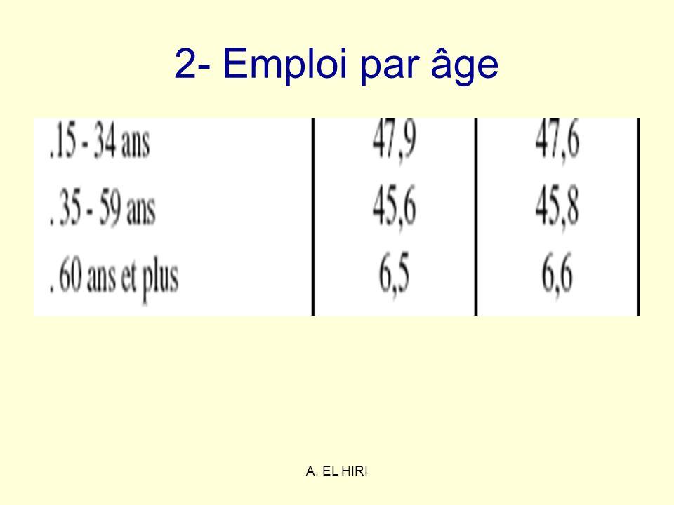 A. EL HIRI 2- Emploi par âge
