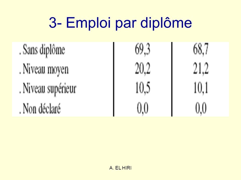 A. EL HIRI 3- Emploi par diplôme