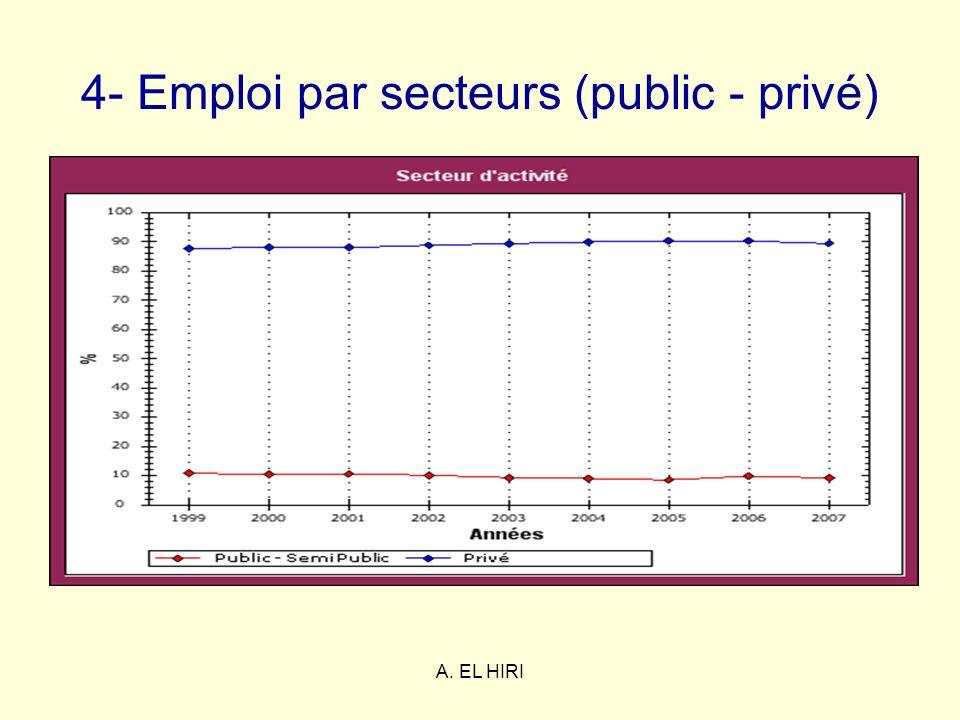 A. EL HIRI 4- Emploi par secteurs (public - privé)
