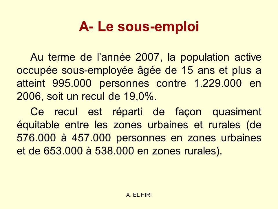 A. EL HIRI A- Le sous-emploi Au terme de lannée 2007, la population active occupée sous-employée âgée de 15 ans et plus a atteint 995.000 personnes co