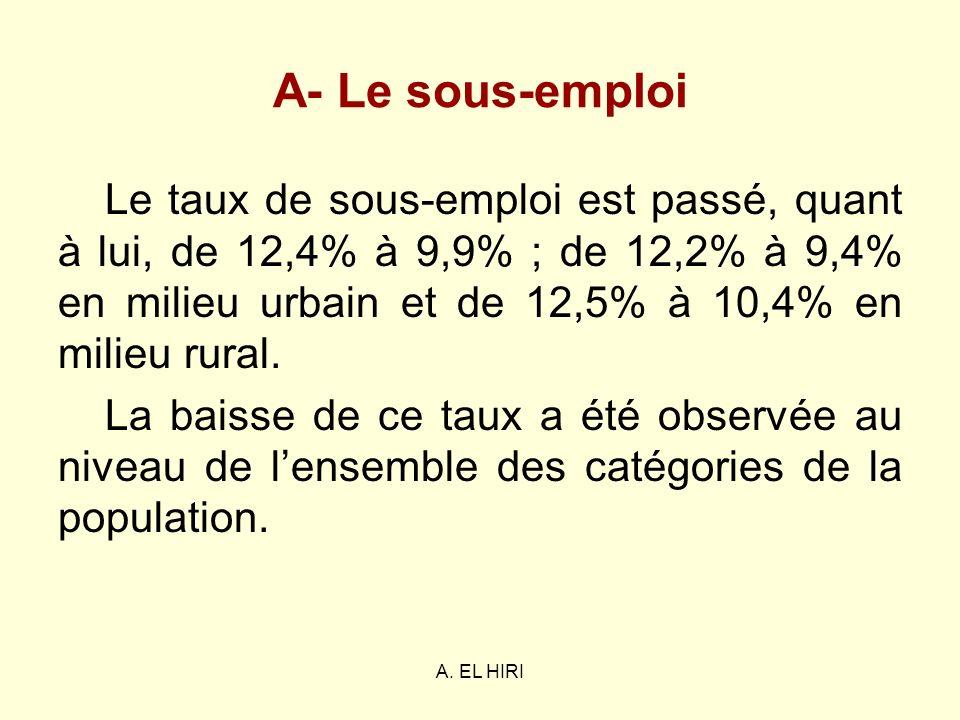 A. EL HIRI A- Le sous-emploi Le taux de sous-emploi est passé, quant à lui, de 12,4% à 9,9% ; de 12,2% à 9,4% en milieu urbain et de 12,5% à 10,4% en