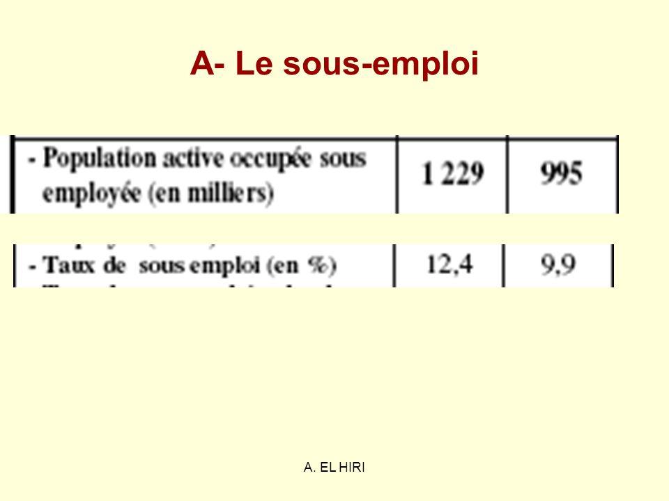 A. EL HIRI A- Le sous-emploi