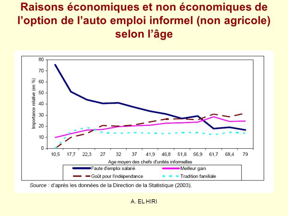 A. EL HIRI Raisons économiques et non économiques de loption de lauto emploi informel (non agricole) selon lâge