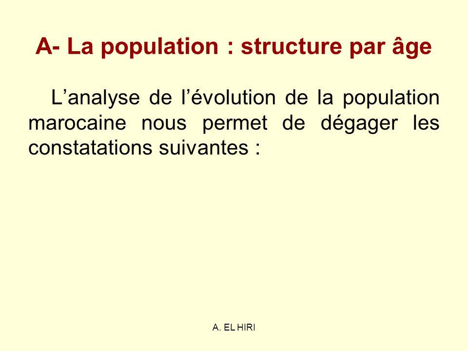 A. EL HIRI A- La population : structure par âge Lanalyse de lévolution de la population marocaine nous permet de dégager les constatations suivantes :