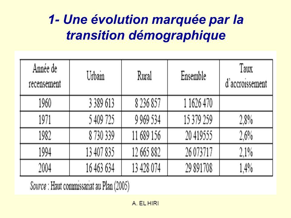 A. EL HIRI 1- Taux d activité selon le sexe (en%) entre 2006 et 2007