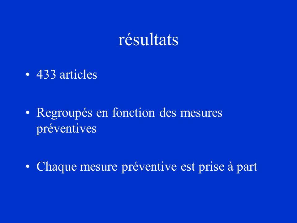 résultats 433 articles Regroupés en fonction des mesures préventives Chaque mesure préventive est prise à part